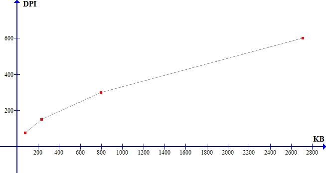 graph grafikon
